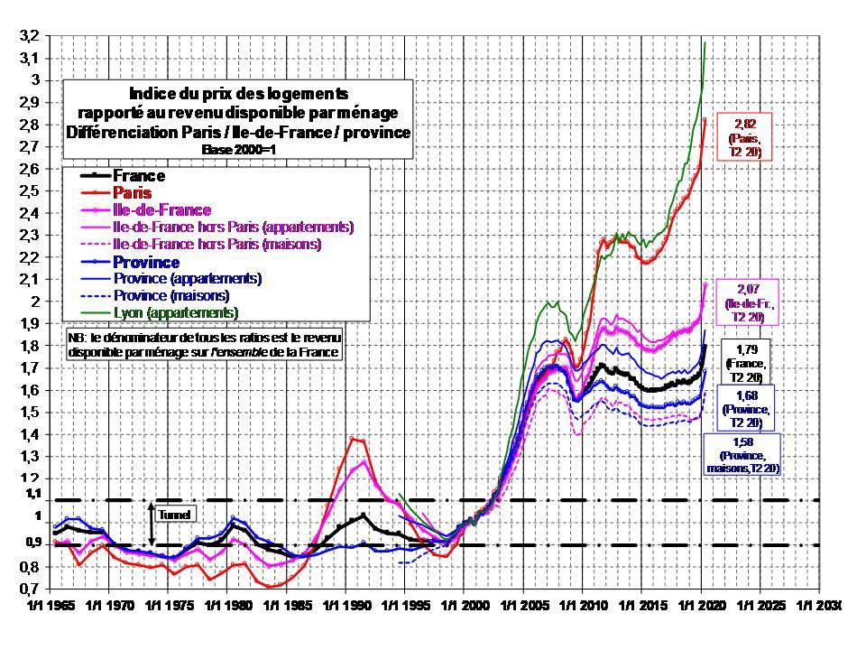 covid le tunnel friggit permet de prevoir la baisse ineluctable du prix de l immobilier a paris